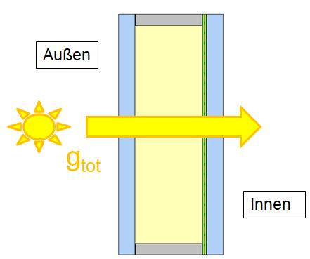 gtot-Wert